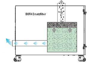 Roland BOFA Ersatzfilter AFR-1/AFS-2